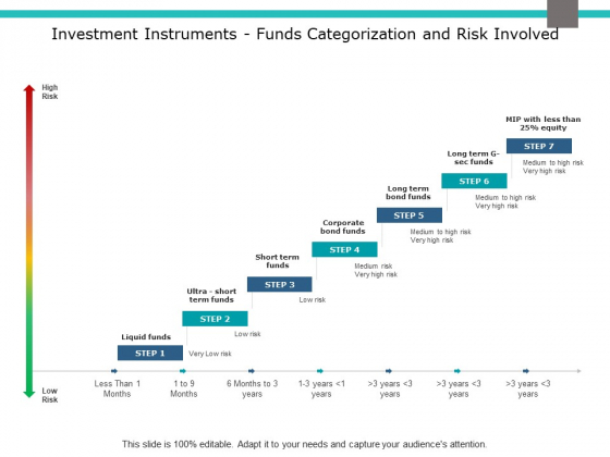 Investment Instruments Funds Categorization And Risk Involved Ppt PowerPoint Presentation Model Templates