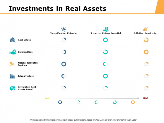 Investments In Real Assets Ppt PowerPoint Presentation Styles Pictures