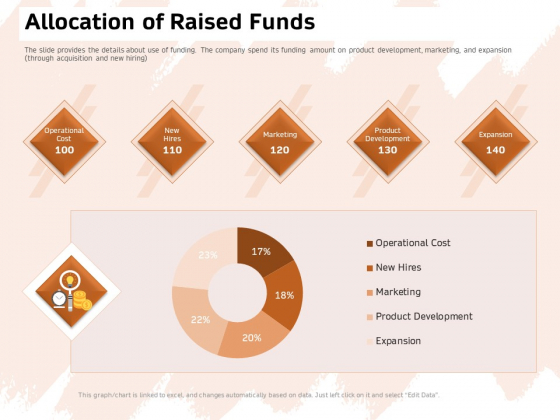 Investor Deck For Capital Generation From Substitute Funding Options Allocation Of Raised Funds Demonstration PDF