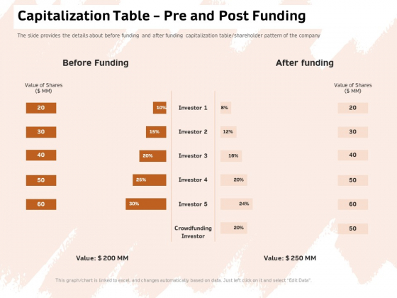 Investor Deck For Capital Generation From Substitute Funding Options Capitalization Table Pre And Post Funding Guidelines PDF