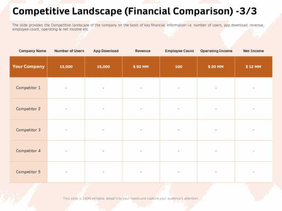 Investor Deck For Capital Generation From Substitute Funding Options Competitive Landscape Financial Comparison Structure PDF
