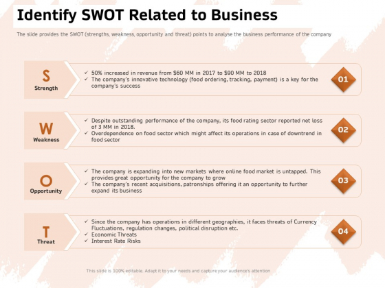 Investor Deck For Capital Generation From Substitute Funding Options Identify Swot Related To Business Microsoft PDF