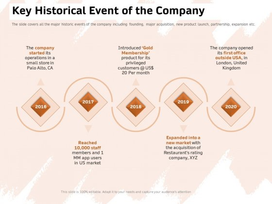 Investor Deck For Capital Generation From Substitute Funding Options Key Historical Event Of The Company Formats PDF