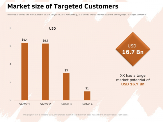 Investor Deck For Capital Generation From Substitute Funding Options Market Size Of Targeted Customers Rules PDF