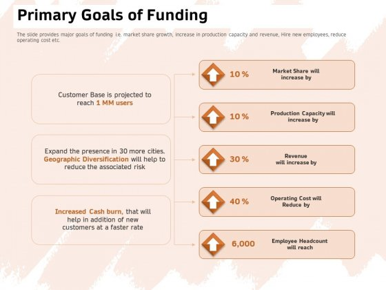 Investor Deck For Capital Generation From Substitute Funding Options Primary Goals Of Funding Rules PDF