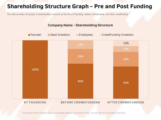 Investor Deck For Capital Generation From Substitute Funding Options Shareholding Structure Graph Pre And Post Funding Template PDF