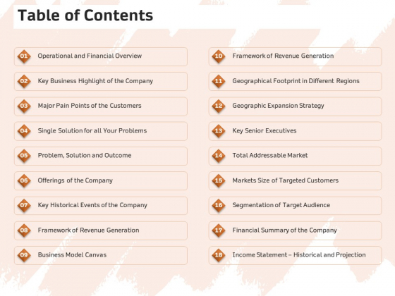 Investor Deck For Capital Generation From Substitute Funding Options Table Of Contents Ppt PowerPoint Presentation Ideas Graphics Template PDF