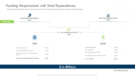Investor Deck Procure Funds Bridging Loan Funding Requirement With Total Expenditures Icons PDF