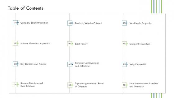 Investor Deck Procure Funds Bridging Loan Table Of Contents Ppt Slides Grid PDF