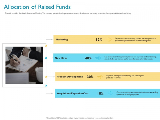 Investor Funding Deck For Hybrid Financing Allocation Of Raised Funds Ppt Outline Aids PDF