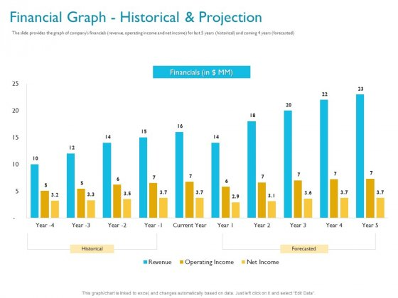 Investor Funding Deck For Hybrid Financing Financial Graph Historical And Projection Ppt Layouts Slides PDF