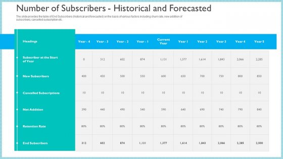 Investor_Pitch_Deck_To_Generate_Capital_From_Initial_Currency_Offering_Number_Of_Subscribers_Historical_And_Forecasted_Infographics_PDF_Slide_1