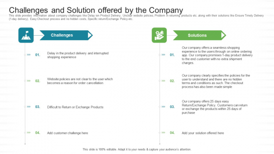 Investor Pitch Stock Market Launch Financial Institutions Challenges And Solution Offered By The Company Infographics PDF