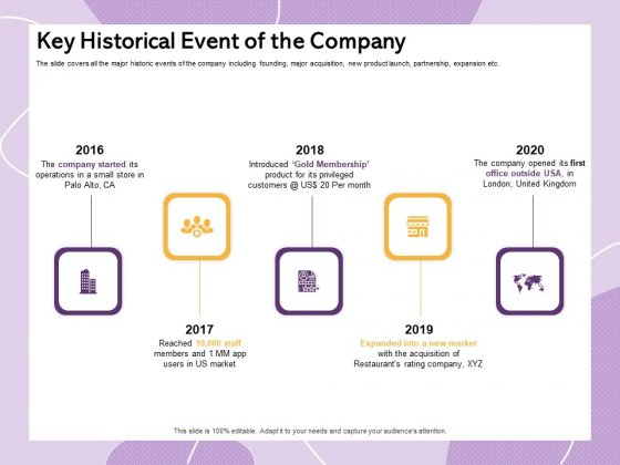 Investor Presentation For Society Funding Key Historical Event Of The Company Portrait PDF