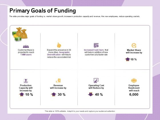 Investor Presentation For Society Funding Primary Goals Of Funding Ppt PowerPoint Presentation Slides Graphics Pictures PDF