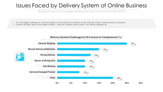 Issues Faced By Delivery System Of Online Business Ppt PowerPoint Presentation Gallery Master Slide PDF
