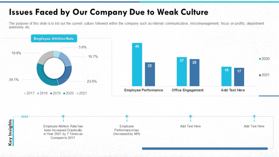 Issues Faced By Our Company Due To Weak Culture Introduction PDF