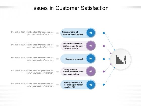 Issues In Customer Satisfaction Ppt PowerPoint Presentation Layouts Outfit PDF