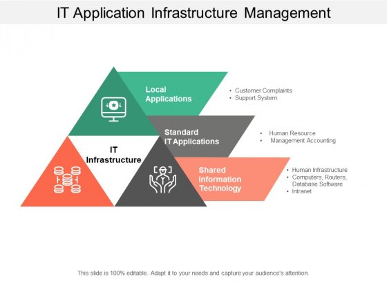 It Application Infrastructure Management Ppt Powerpoint Presentation Infographic Template Images