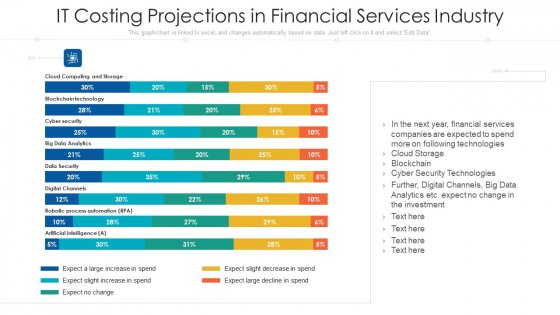 It Costing Projections In Financial Services Industry Ppt Professional Introduction PDF