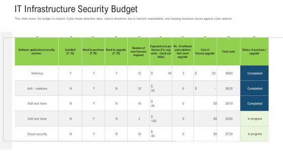 It Infrastructure Security Budget Ppt Outline Mockup PDF