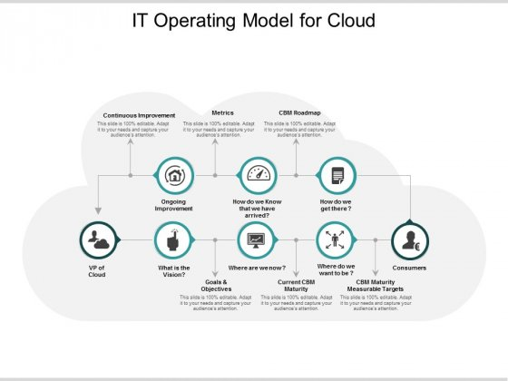 It Operating Model For Cloud Ppt Powerpoint Presentation Model Shapes