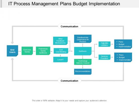It Process Management Plans Budget Implementation Ppt Powerpoint Presentation Example