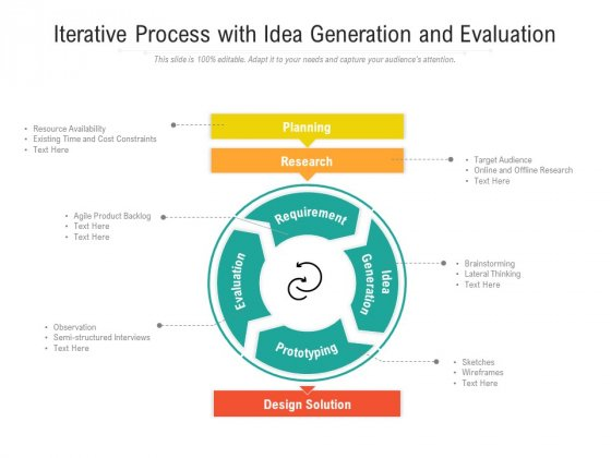 Iterative Process With Idea Generation And Evaluation Ppt PowerPoint Presentation Icon Deck PDF