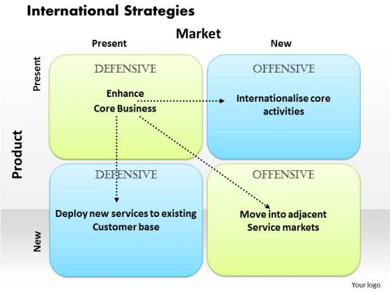 International Strategies Business PowerPoint Presentation