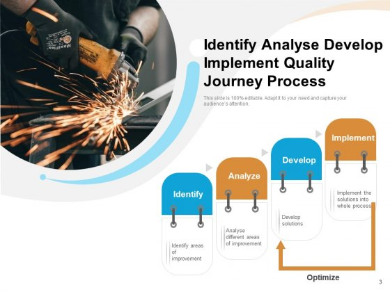 Journey_Of_Quality_Management_Optimization_Checklist_Ppt_PowerPoint_Presentation_Complete_Deck_Slide_3