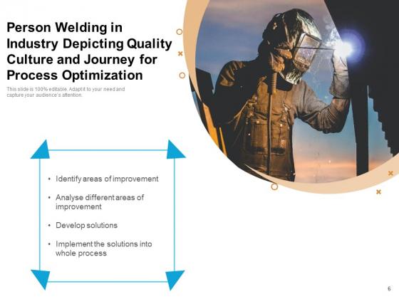 Journey_Of_Quality_Management_Optimization_Checklist_Ppt_PowerPoint_Presentation_Complete_Deck_Slide_6