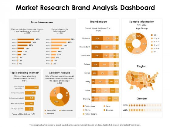 KPI Dashboards Per Industry Market Research Brand Analysis Dashboard Ppt PowerPoint Presentation Background Images PDF