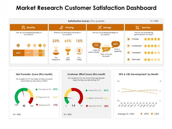 KPI_Dashboards_Per_Industry_Market_Research_Customer_Satisfaction_Dashboard_Ppt_PowerPoint_Presentation_Icon_Outfit_PDF_Slide_1