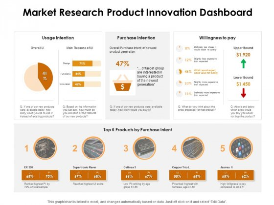 KPI_Dashboards_Per_Industry_Market_Research_Product_Innovation_Dashboard_Ppt_PowerPoint_Presentation_Portfolio_Infographic_Template_PDF_Slide_1