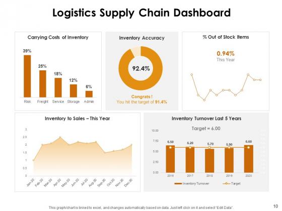 KPI_Dashboards_Per_Industry_Ppt_PowerPoint_Presentation_Complete_Deck_With_Slides_Slide_10
