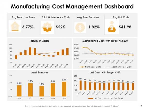 KPI_Dashboards_Per_Industry_Ppt_PowerPoint_Presentation_Complete_Deck_With_Slides_Slide_13
