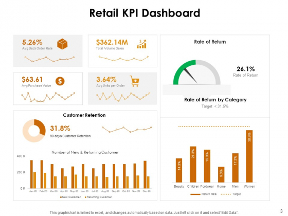 KPI_Dashboards_Per_Industry_Ppt_PowerPoint_Presentation_Complete_Deck_With_Slides_Slide_3