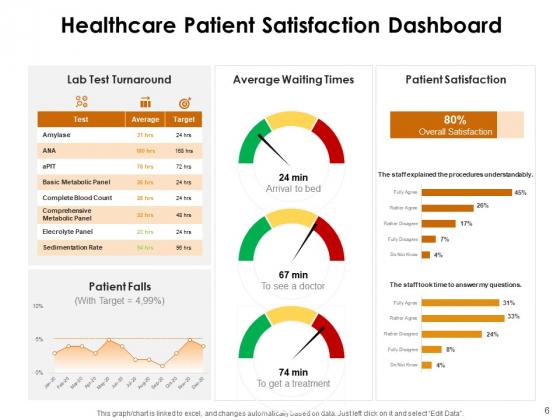 KPI_Dashboards_Per_Industry_Ppt_PowerPoint_Presentation_Complete_Deck_With_Slides_Slide_6