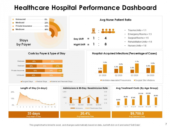 KPI_Dashboards_Per_Industry_Ppt_PowerPoint_Presentation_Complete_Deck_With_Slides_Slide_7