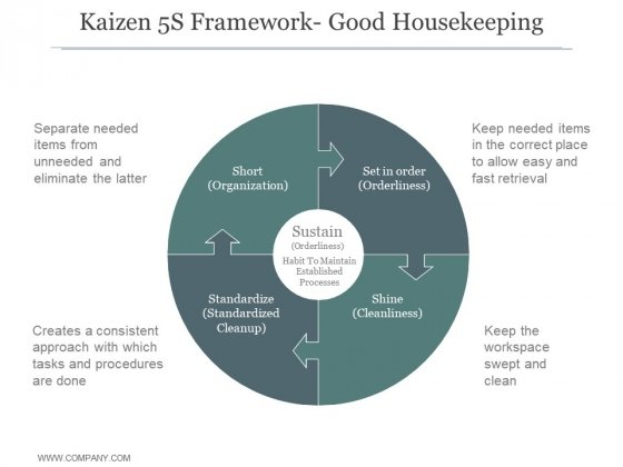 Kaizen 5S Framework Good Housekeeping Ppt PowerPoint Presentation Inspiration