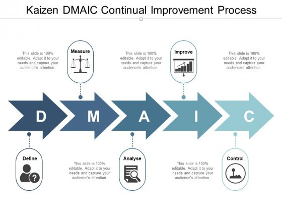 Kaizen Dmaic Continual Improvement Process Ppt PowerPoint Presentation Outline Background