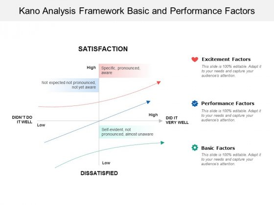 Kano Analysis Framework Basic And Performance Factors Ppt PowerPoint Presentation Pictures Clipart Images
