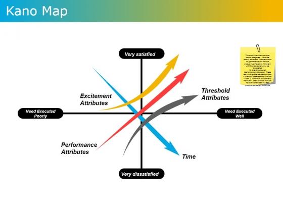 Kano Map Ppt PowerPoint Presentation Ideas Show