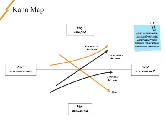 Kano Map Ppt PowerPoint Presentation Pictures Background Designs