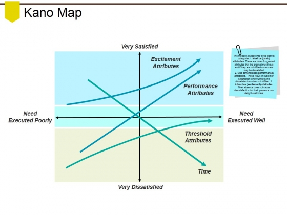 Kano Map Ppt PowerPoint Presentation Pictures Format Ideas
