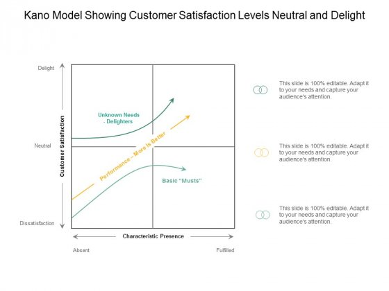 Kano Model Showing Customer Satisfaction Levels Neutral And Delight Ppt Powerpoint Presentation Pictures Template