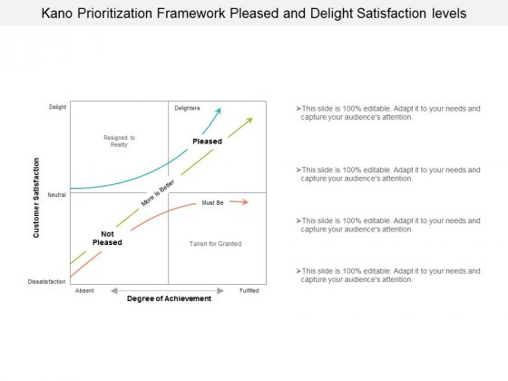 Kano Prioritization Framework Pleased And Delight Satisfaction Levels Ppt Powerpoint Presentation Gallery Gridlines