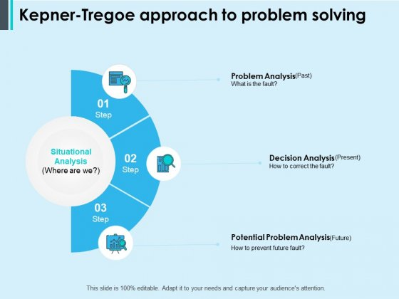 Kepner Tregoe Approach To Problem Solving Ppt PowerPoint Presentation Ideas Format Ideas