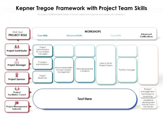 Kepner Tregoe Framework With Project Team Skills Ppt PowerPoint Presentation Gallery Infographics PDF