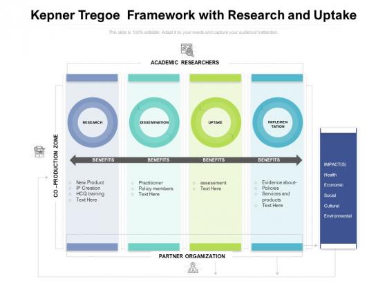 Kepner Tregoe Framework With Research And Uptake Ppt PowerPoint Presentation Portfolio Layout PDF